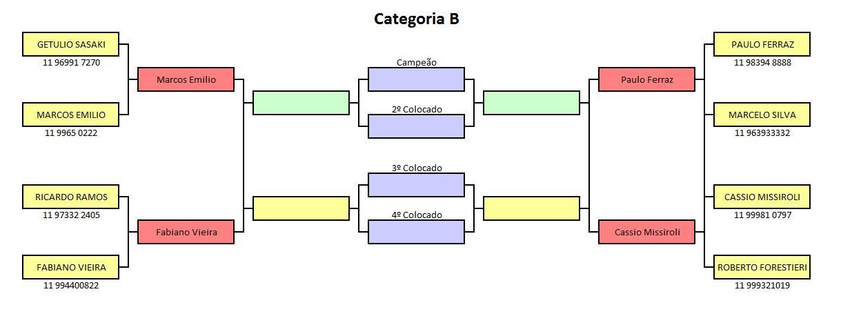 cat B - 1